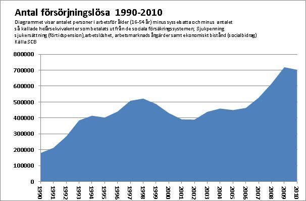 Diagram antal försörjningslösa i Sverige 1990-2010