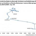 Antal beviljade studiebidrag per person som en funktion av förvärvsfrekvensen 20-24 år