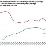 Förvärvsfrekvens och beviljade studiemedel per person i befolkningen 20-24 år