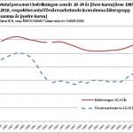 Befolkning och förvärvsarbetande 20-24år