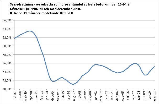 Sysselsättning i Sverige. Sysselsatta som andel av befolkningen 16-64